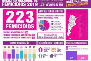 Cuatro femicidios en un fin de semana y un dato que estremece: en Misiones hay casi el doble de muertes que en 2018