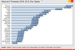 Misiones tiene la menor deuda per capita de la región