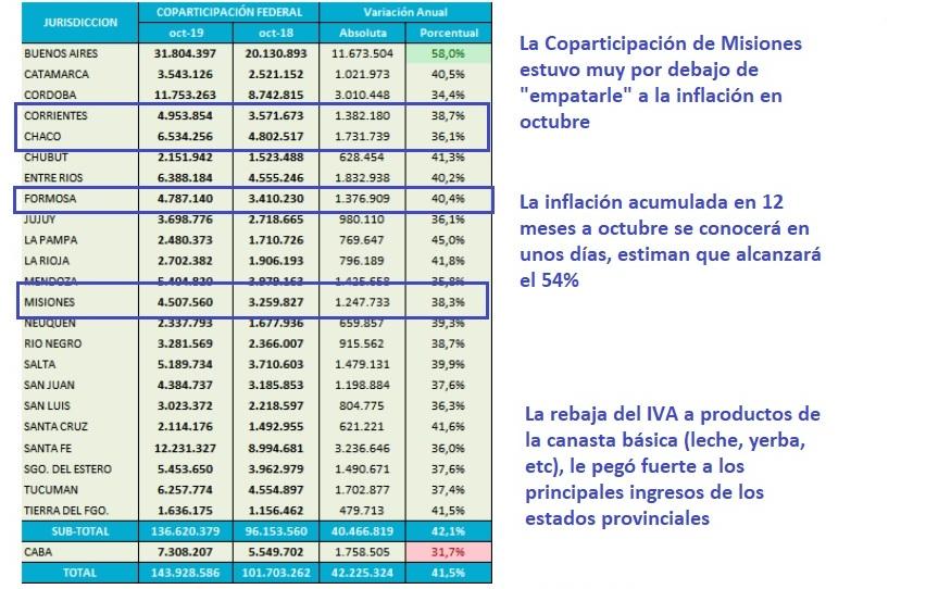 Misiones recibió $4.500 millones de Coparticipación en octubre, casi 20 puntos debajo de la inflación