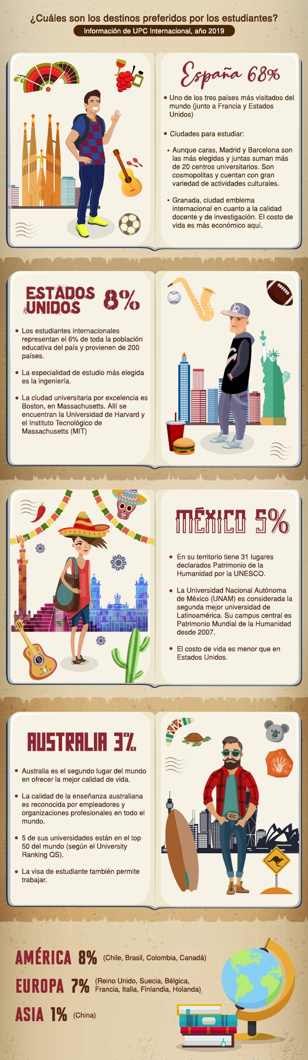 Estudiar en el extranjero: beneficios y destinos de la experiencia