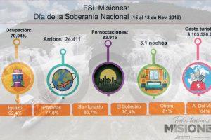 Más de 100 millones de pesos dejó el turismo en Misiones este fin de semana