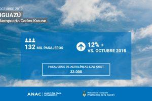 De la mano de las low cost se fortalece el aeropuerto de Iguazú