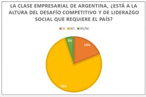 Encuesta plantea que «la clase empresarial no está a la altura del desafío competitivo y de liderazgo social que requiere el país»