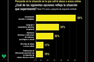 Una de cada tres mujeres sufrió violencia en las redes sociales en Argentina