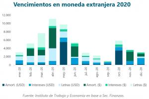 Pesada herencia: la deuda a pagar en 2020 asciende a USD 60.923 millones