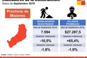 Construcción: continúa la caída de trabajadores en Misiones, pero el salario creció por encima de la inflación