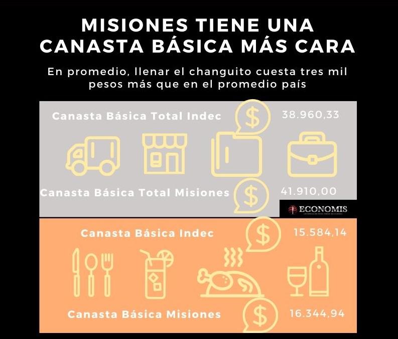 La canasta básica aumentó 52,8% en 2019 y en Misiones cuesta más cara