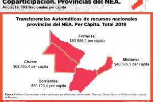 Radiografía: municipios misioneros enfrentan 2020 con recursos por coparticipación a la baja