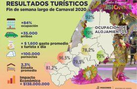Fin de semana largo: más de $138 millones dejó el Turismo en Misiones