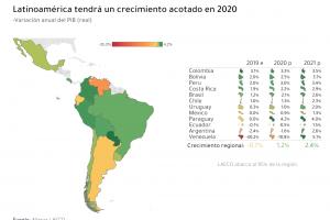 Latinoamérica crecerá sólo 1,2% en 2020