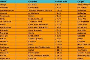 Ranking Yerbatero 2019: Un año verde marcado por el «regreso» de Las Marías, la confirmación de Playadito, y el desempeño de La Tranquera
