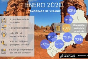 Turismo: Misiones cierra enero con un ingreso de más de $793 millones