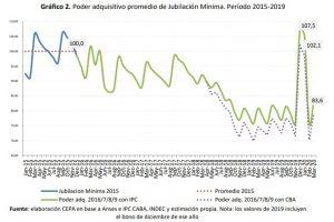 El impacto del aumento de las jubilaciones en marzo de 2020