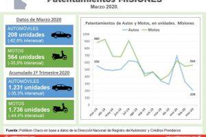 Patentamientos: en marzo la caída fue de más del 62% en autos